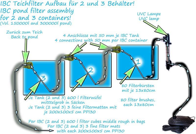 ibc-filteranlage-fuer-koiteich-bauplan